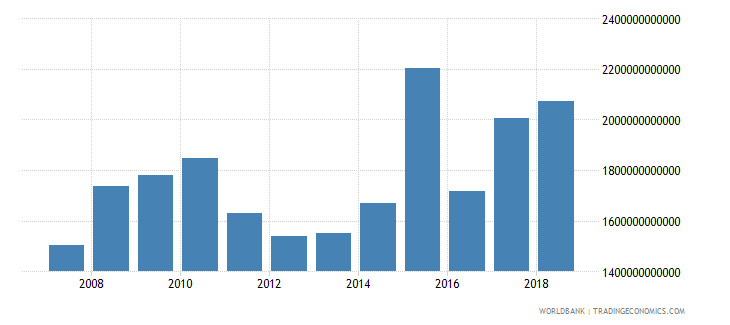 cameroon net foreign assets current lcu wb data
