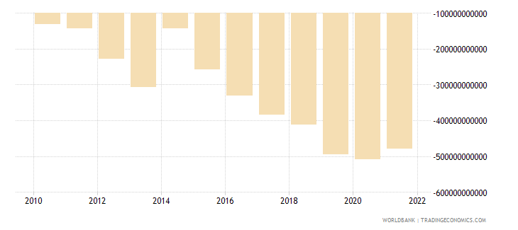 cameroon net income from abroad current lcu wb data