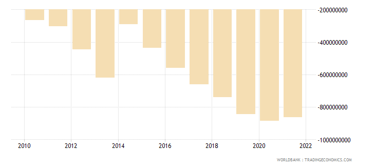 cameroon net income from abroad us dollar wb data