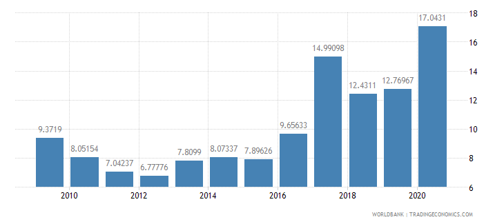 cameroon net oda received percent of imports of goods and services wb data