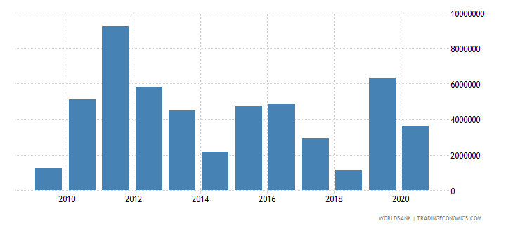 cameroon net official flows from un agencies wfp us dollar wb data