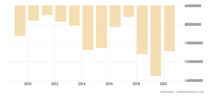 cameroon net trade in goods and services bop us dollar wb data