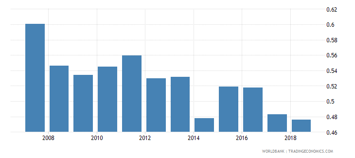 cameroon nonlife insurance premium volume to gdp percent wb data
