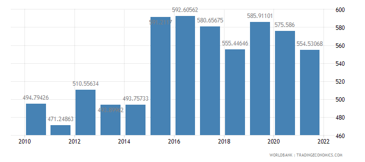 cameroon official exchange rate lcu per us dollar period average wb data