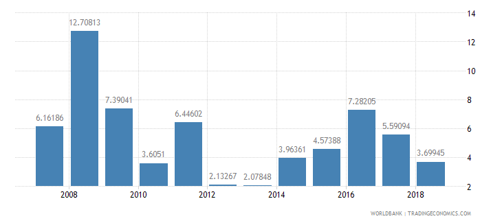 cameroon ores and metals exports percent of merchandise exports wb data