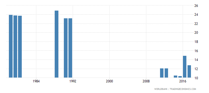 cameroon percentage of male students enrolled in primary education who are over age male percent wb data