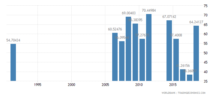 cameroon persistence to last grade of primary female percent of cohort wb data
