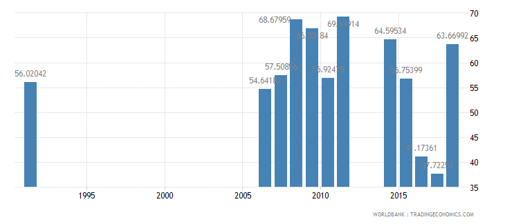 cameroon persistence to last grade of primary male percent of cohort wb data