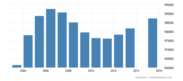 cameroon population age 1 total wb data