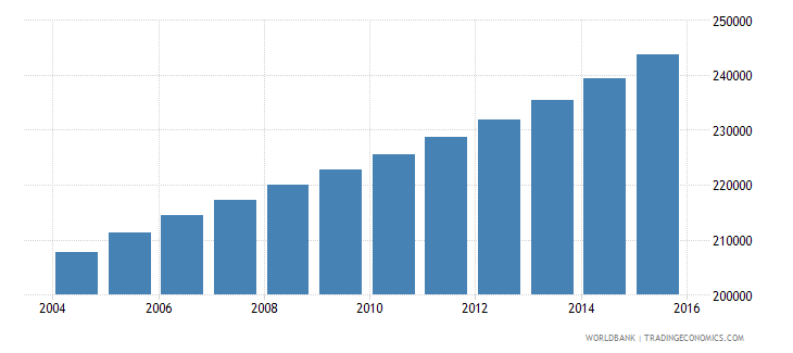 cameroon population age 15 male wb data