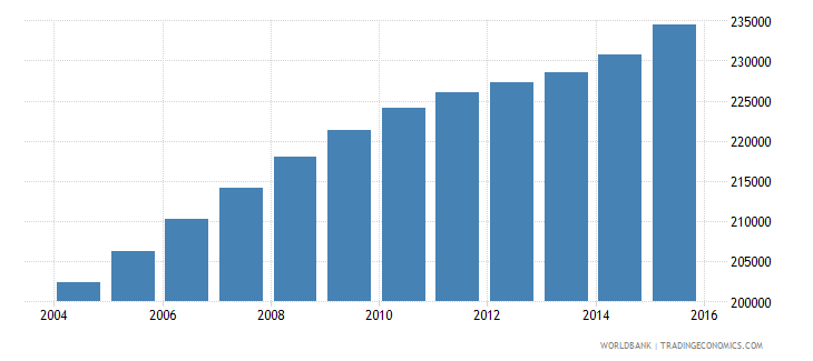 cameroon population age 16 male wb data