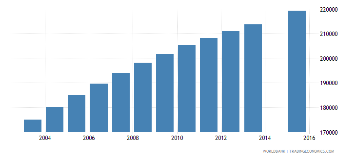 cameroon population age 20 female wb data