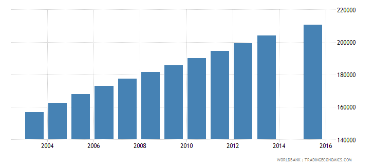 cameroon population age 23 female wb data