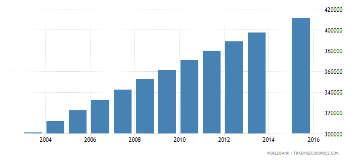 cameroon population age 24 total wb data