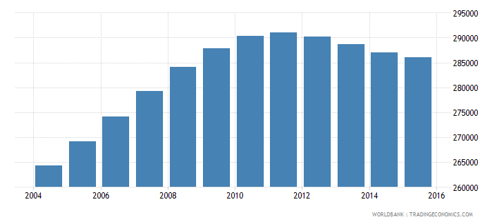 cameroon population age 3 male wb data