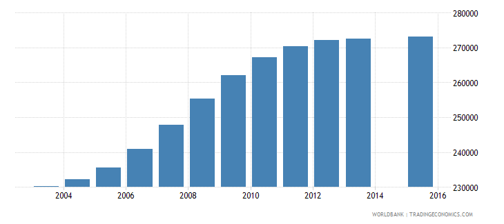 cameroon population age 7 female wb data