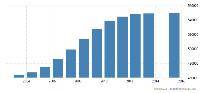 cameroon population age 7 total wb data