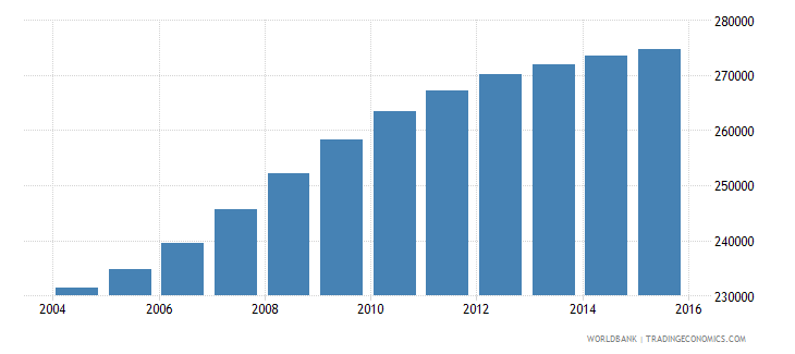 cameroon population age 8 male wb data