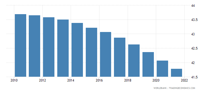 cameroon population ages 0 14 percent of total wb data