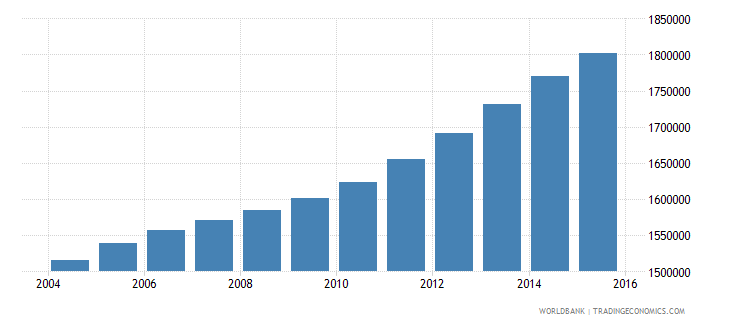 cameroon population ages 10 16 male wb data