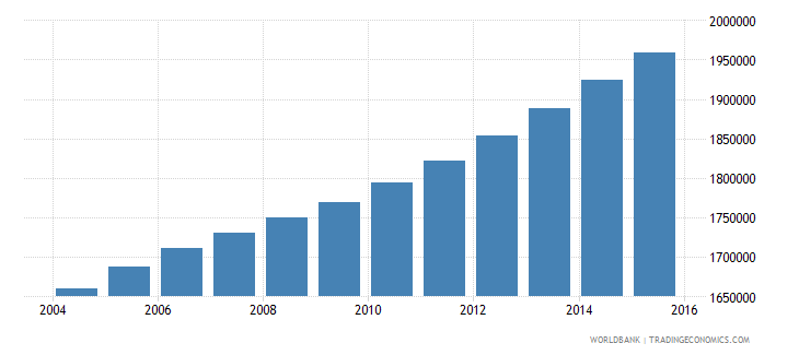 cameroon population ages 11 18 female wb data