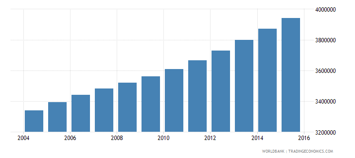 cameroon population ages 11 18 total wb data