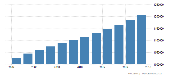 cameroon population ages 13 17 female wb data