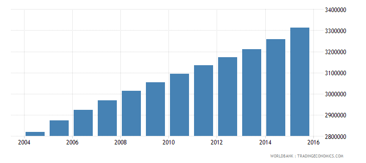 cameroon population ages 13 19 total wb data