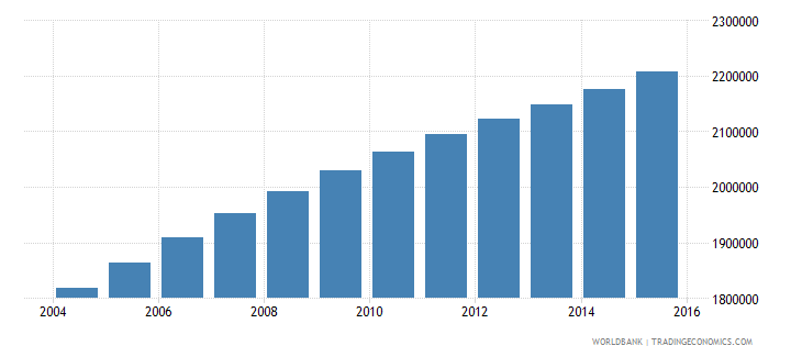 cameroon population ages 15 24 female wb data