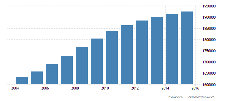 cameroon population ages 5 11 male wb data