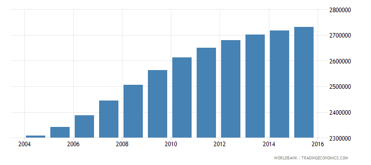 cameroon population ages 6 10 total wb data