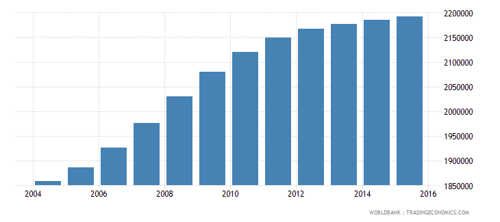 cameroon population ages 6 9 total wb data