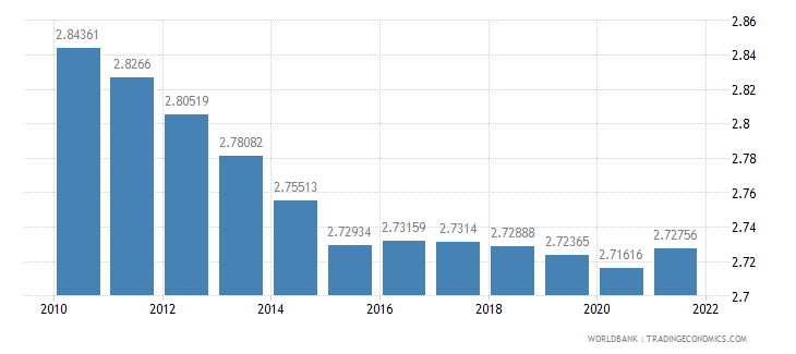 cameroon population ages 65 and above percent of total wb data