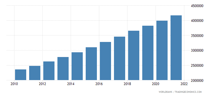 cameroon population in largest city wb data