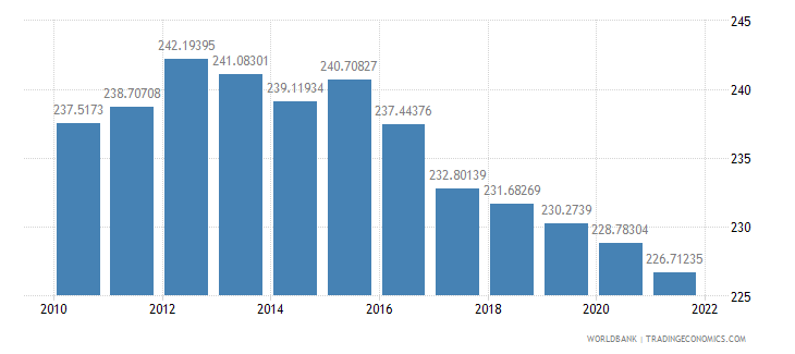 cameroon ppp conversion factor gdp lcu per international dollar wb data