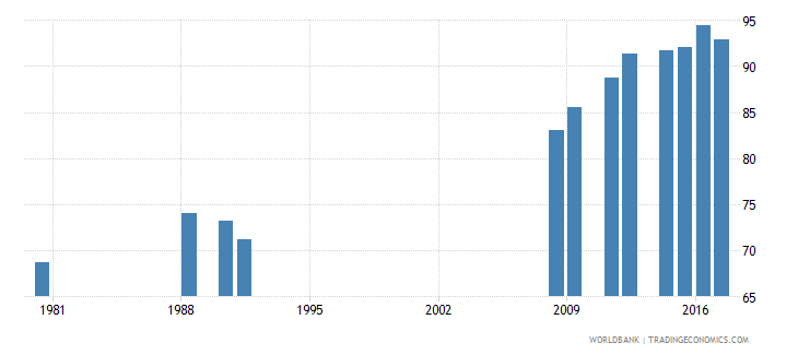 cameroon school enrollment primary percent net wb data