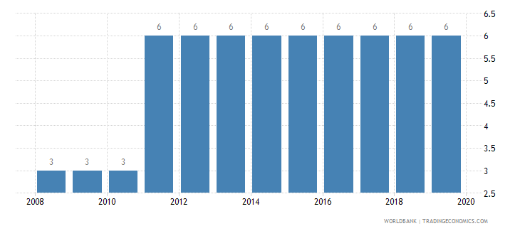 cameroon strength of legal rights index 0 weak to 10 strong wb data