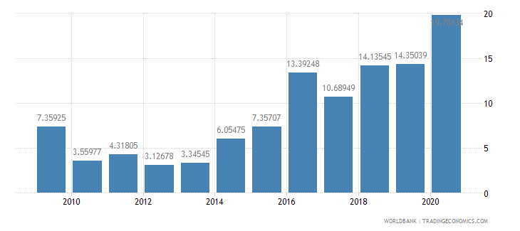 cameroon total debt service percent of exports of goods services and income wb data