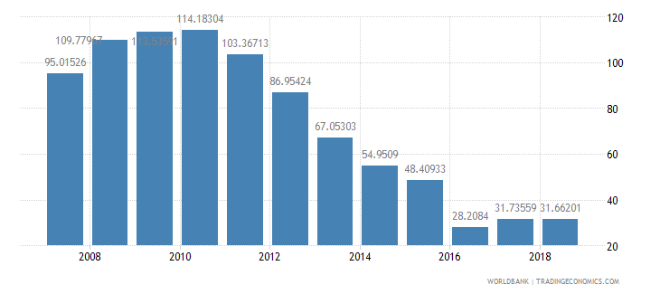 cameroon total reserves percent of total external debt wb data
