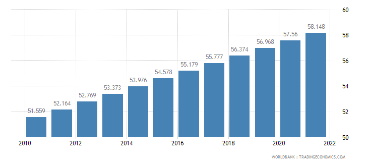 cameroon urban population percent of total wb data