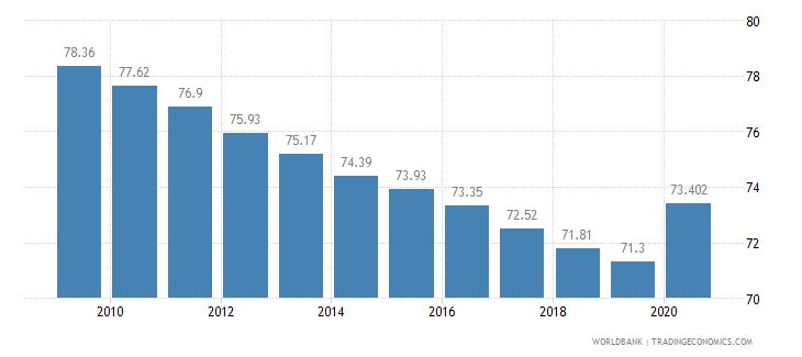 cameroon vulnerable employment total percent of total employment wb data