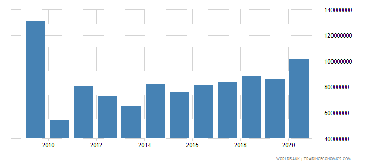 cameroon workers remittances and compensation of employees paid us dollar wb data