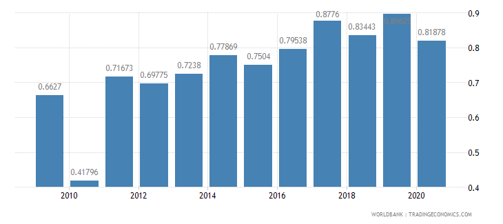cameroon workers remittances and compensation of employees received percent of gdp wb data