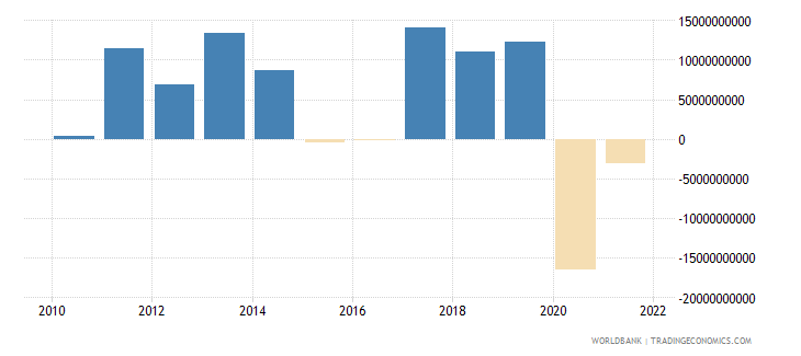canada changes in inventories us dollar wb data