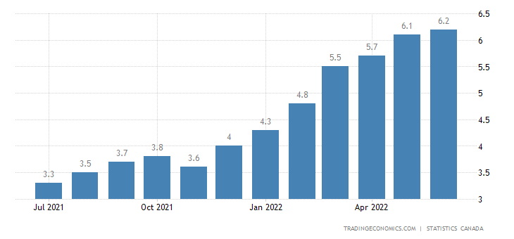 Canada Core Inflation Rate