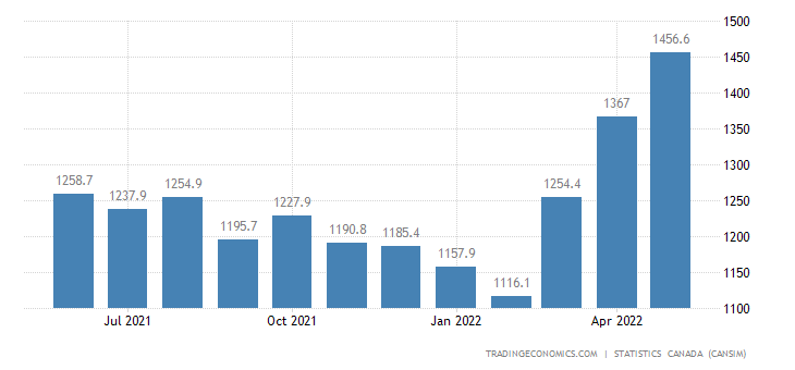 Canada Exports of (bop) - Cleaning Products, Appliances,