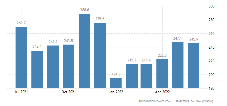 Canada Exports of (bop) - Clothing, Footwear and Accesso