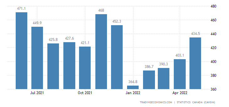 Canada Exports of (bop) - Clothing, Footwear and Textile
