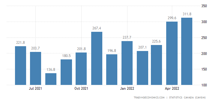 Canada Exports of (bop) - Commercial and Service Industr