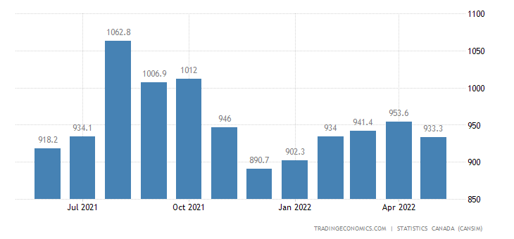 Canada Exports of (bop) - Meat Products